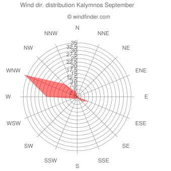 Wind direction distribution Kalymnos September
