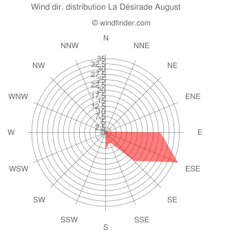 Wind direction distribution La Désirade August