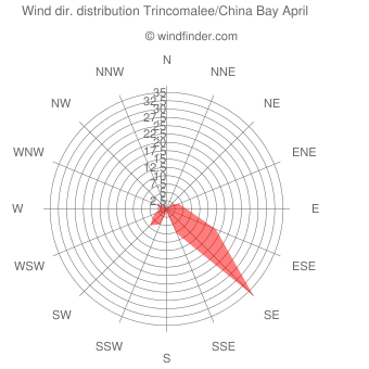 Wind direction distribution Trincomalee/China Bay April