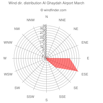 Wind direction distribution Al Ghaydah Airport March