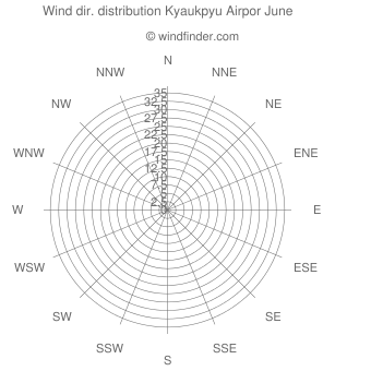 Wind direction distribution Kyaukpyu Airpor June