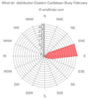 Wind direction distribution Eastern Caribbean Buoy February