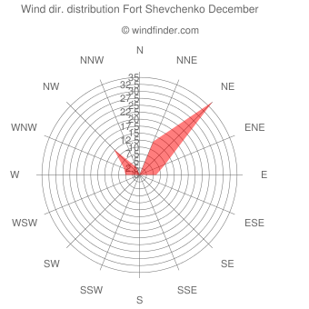 Wind direction distribution Fort Shevchenko December