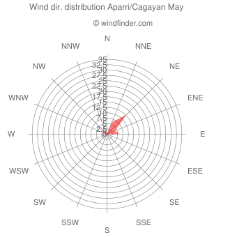 Wind direction distribution Aparri/Cagayan May