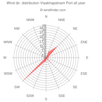 Annual wind direction distribution Visakhapatnam Port