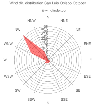 Wind direction distribution San Luis Obispo October