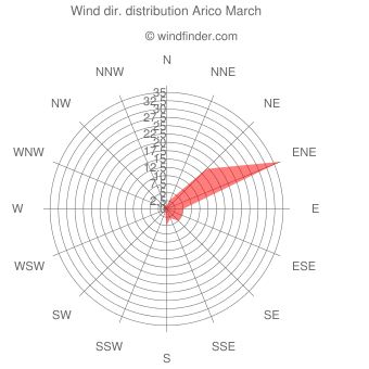 Wind direction distribution Arico March