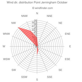Wind direction distribution Point Jerningham October