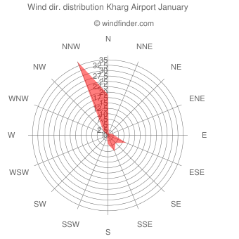 Wind direction distribution Kharg Airport January