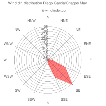 Wind direction distribution Diego Garcia/Chagos May