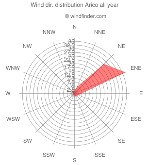 Annual wind direction distribution Arico