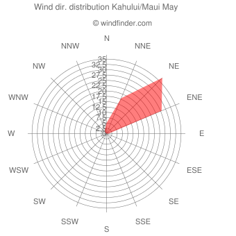 Wind direction distribution Kahului/Maui May
