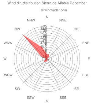 Wind direction distribution Sierra de Alfabia December