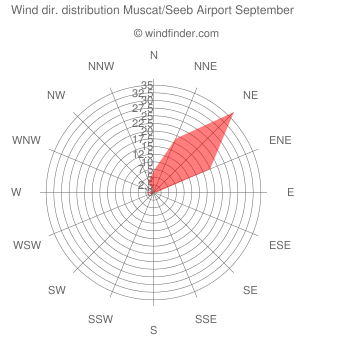 Wind direction distribution Muscat/Seeb Airport September