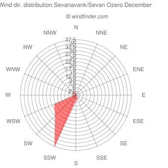Wind direction distribution Sevanavank/Sevan Ozero December