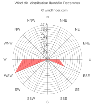 Wind direction distribution Ilundáin December