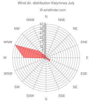 Wind direction distribution Kalymnos July