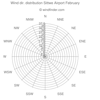 Wind direction distribution Sittwe Airport February