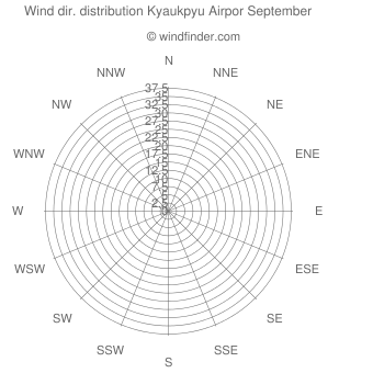 Wind direction distribution Kyaukpyu Airpor September