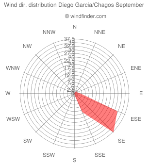 Wind direction distribution Diego Garcia/Chagos September