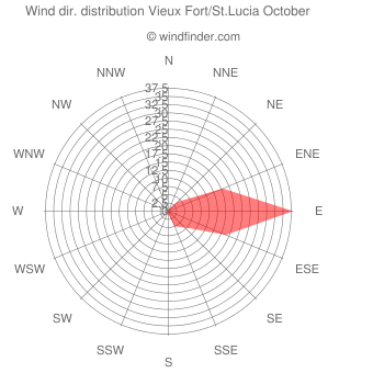 Wind direction distribution Vieux Fort/St.Lucia October