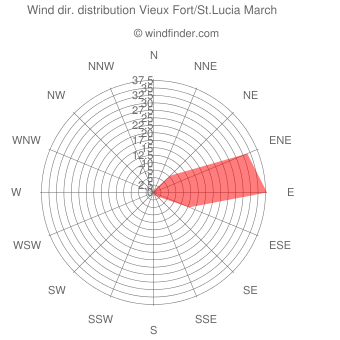 Wind direction distribution Vieux Fort/St.Lucia March