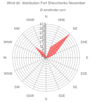 Wind direction distribution Fort Shevchenko November