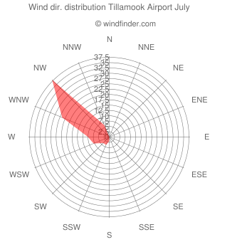 Wind direction distribution Tillamook Airport July