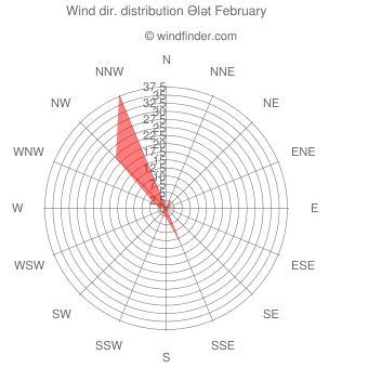 Wind direction distribution Ələt February