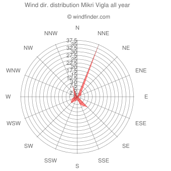 Annual wind direction distribution Mikri Vigla