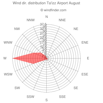 Wind direction distribution Ta'izz Airport August