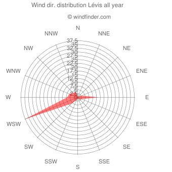 Annual wind direction distribution Lévis