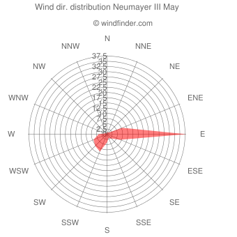 Wind direction distribution Neumayer III May