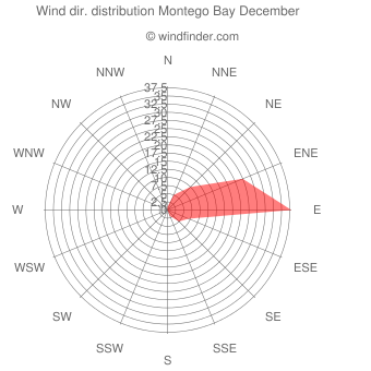 Wind direction distribution Montego Bay December