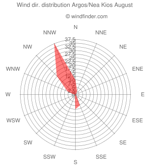 Wind direction distribution Argos/Nea Kios August