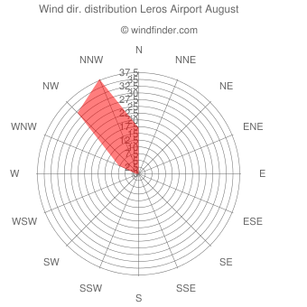 Wind direction distribution Leros Airport August