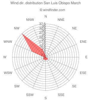 Wind direction distribution San Luis Obispo March
