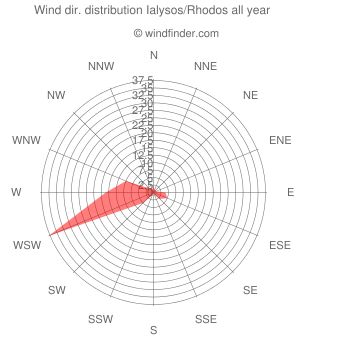 Annual wind direction distribution Ialysos/Rhodos