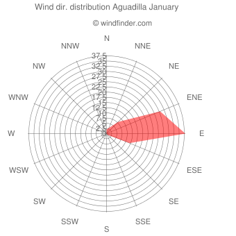 Wind direction distribution Aguadilla January