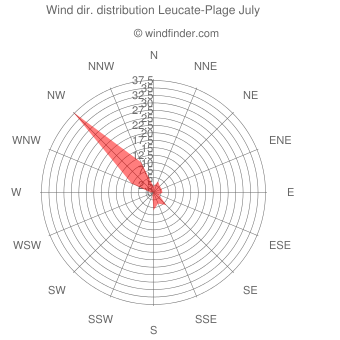 Wind direction distribution Leucate-Plage July