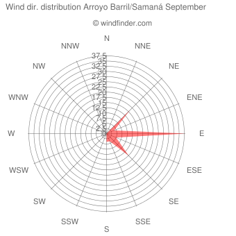 Wind direction distribution Arroyo Barril/Samaná September
