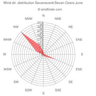 Wind direction distribution Sevanavank/Sevan Ozero June