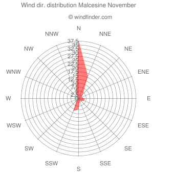 Wind direction distribution Malcesine November