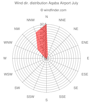 Wind direction distribution Aqaba Airport July