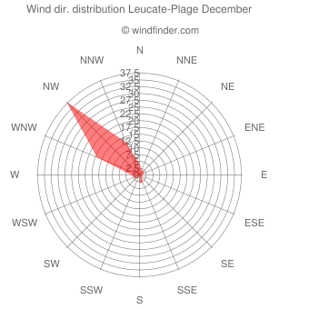 Wind direction distribution Leucate-Plage December