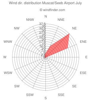 Wind direction distribution Muscat/Seeb Airport July