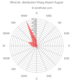 Wind direction distribution Kharg Airport August