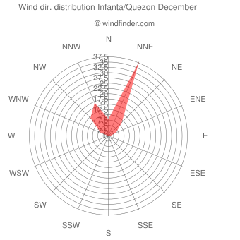 Wind direction distribution Infanta/Quezon December