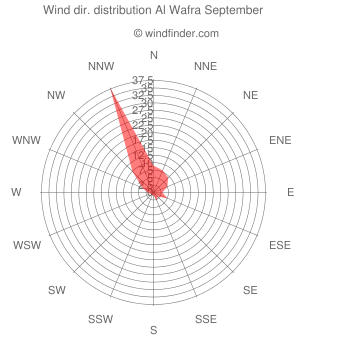 Wind direction distribution Al Wafra September