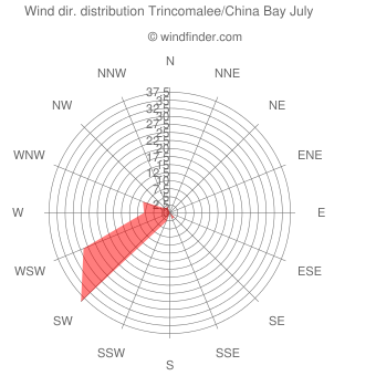 Wind direction distribution Trincomalee/China Bay July